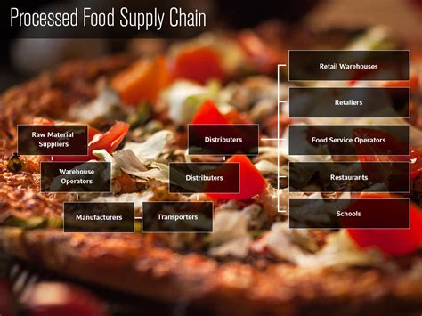 Food Traceability - IFT