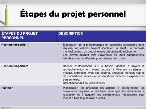 PPT - PROJET PERSONNEL PowerPoint Presentation - ID:5470742