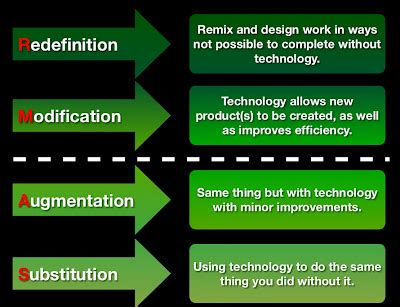 Models of Technology Integration - Learning with Miguel