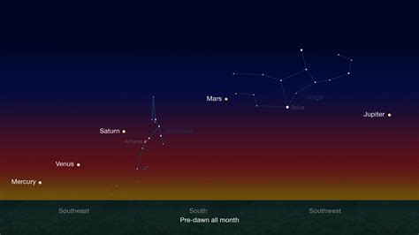 A Planetary Quintet is Dancing Across the Skies | NASA
