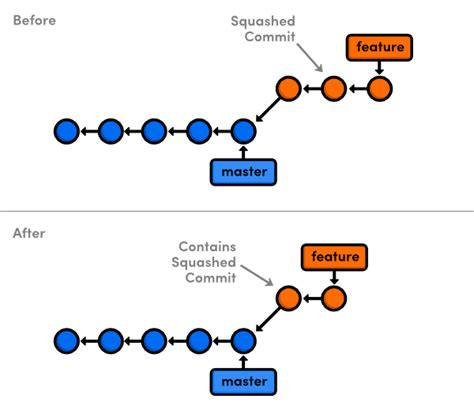 Rewriting History with Git Rebase