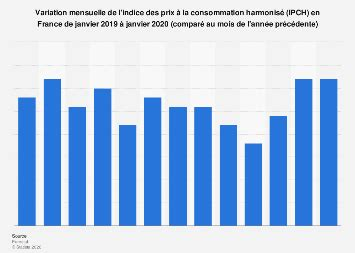 Taux d'inflation mensuel France 2019-2020 | Statista