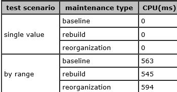 SQL Server Query Performance After Index Maintenance for