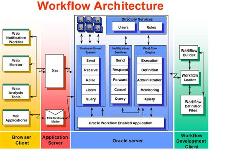Oracle E-Business ( EBS ) Workflow Troubleshoot SQL and